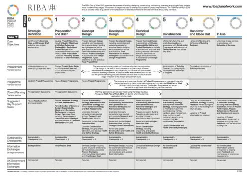 RIBA Plan of Work 2013